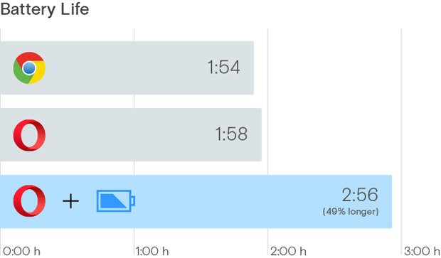 opera browser battery life